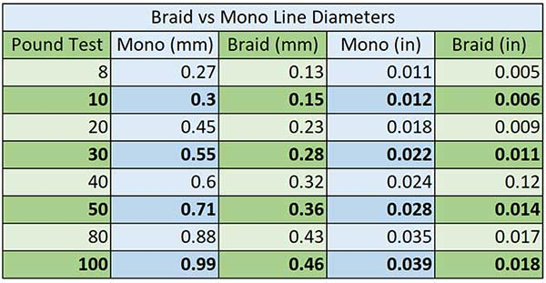braid vs monofilament line diameters