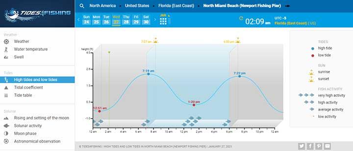 tide4fishing weather app