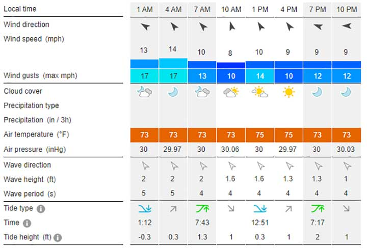 windfinder wind direction wave height and tide height